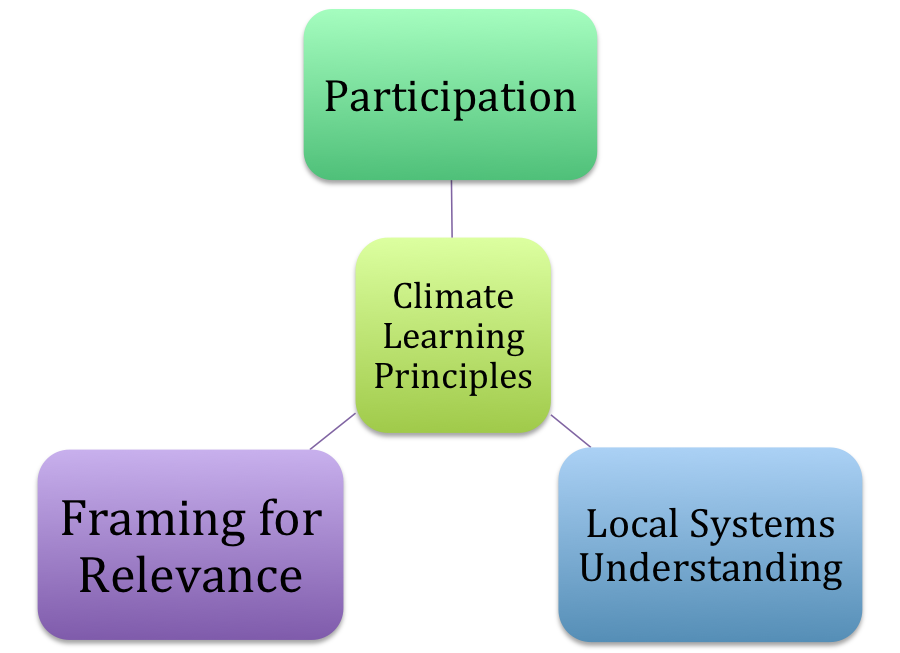 Climate Urban Systems Partnership Principles For Climate Change
